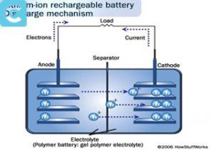 """""""Teknologi Pintar Baterai Litium"""" terkunci Teknologi Pintar Baterai Litium"""