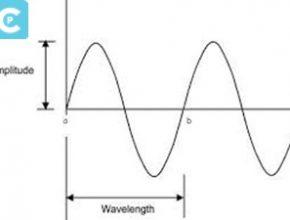 Pengertian Frekuensi, Getaran, Gelombang, dan Amplitudo